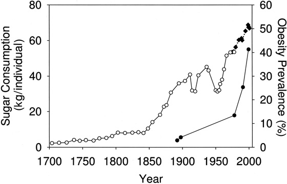 Do You Love Sugar? Do You Eat Too Much of It? Sugar consumption graph